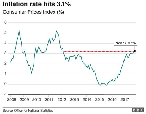 UK Stagflation Risk As Inflation Hits 3