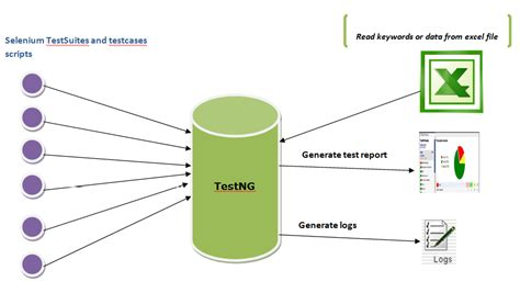 Selenium and TestNG   selenium online training with expert