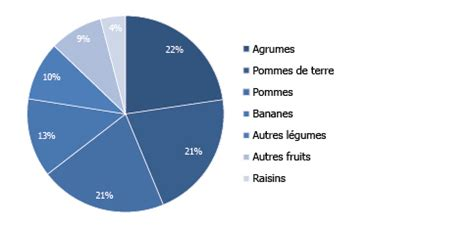 IDAL - Exportation - Agro Alimentaire